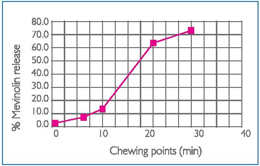 chol-control-gum
