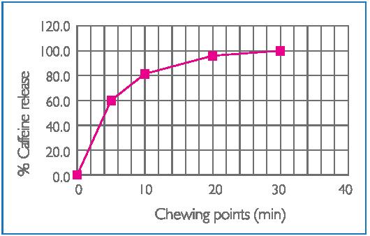 energy-gum